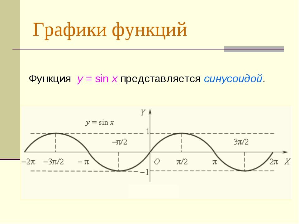 Графики функций Функция y = sin x представляется синусоидой.