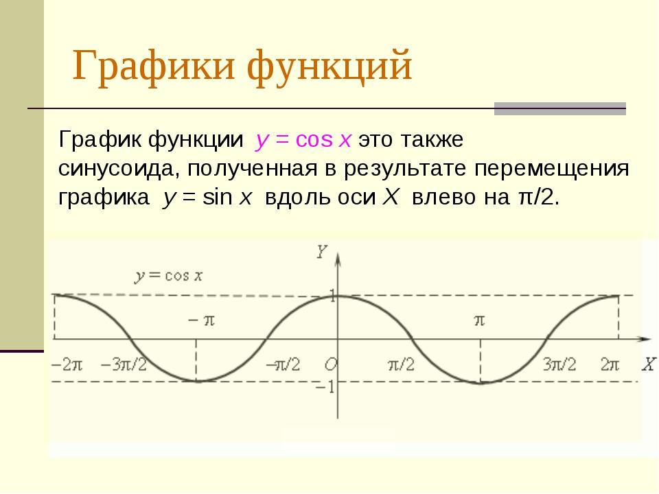 Графики функций График функции y = cos xэто также синусоида,полученная в р...