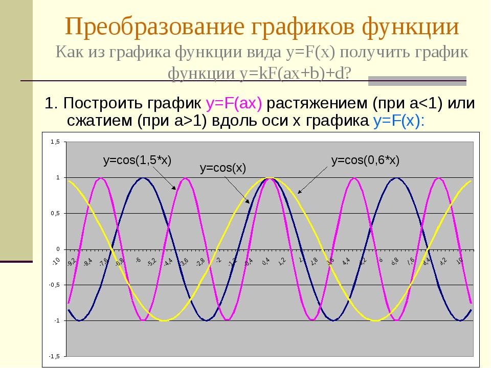 Преобразование графиков функции Как из графика функции вида y=F(x) получить г...