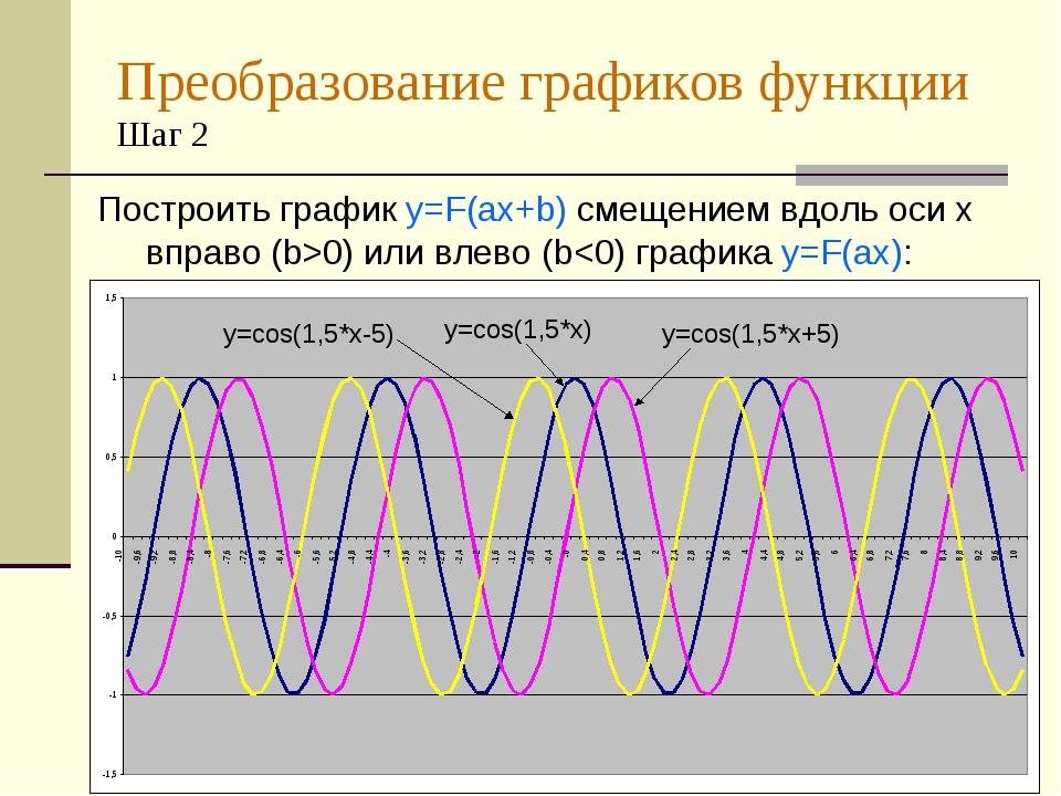 Преобразование графиков функции Шаг 2 Построить график y=F(ax+b) смещением вд...
