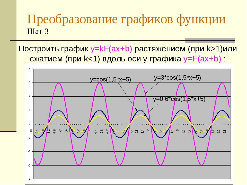 Преобразование графиков функции Шаг 3 Построить график y=kF(ax+b) растяжением...