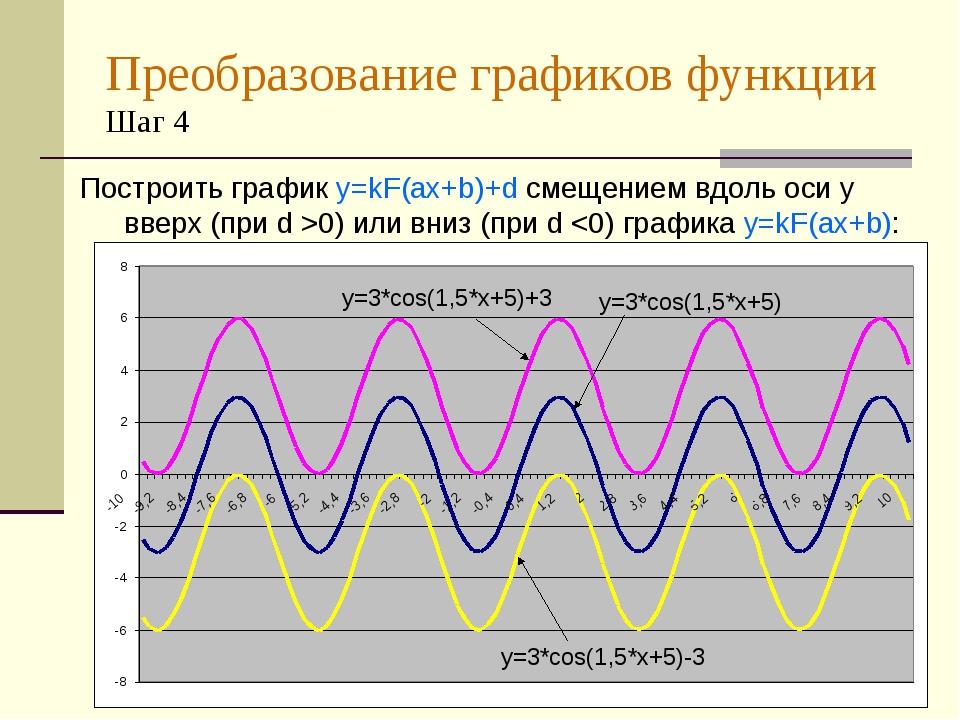 Преобразование графиков функции Шаг 4 Построить график y=kF(ax+b)+d смещением...