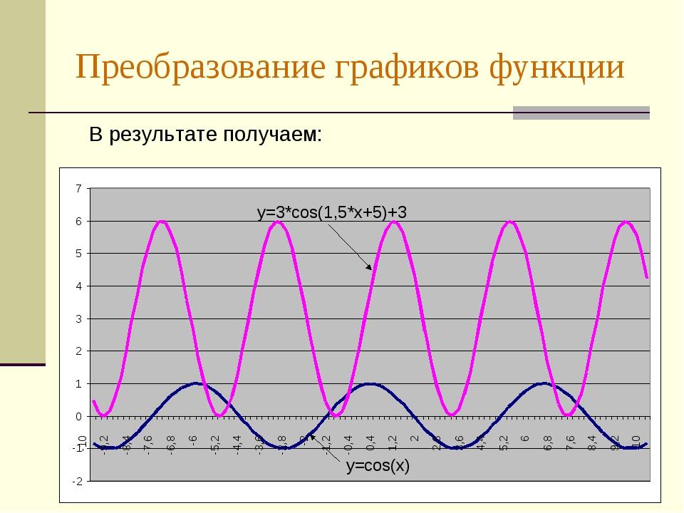 Преобразование графиков функции В результате получаем: у=cos(x) у=3*cos(1,5*x...