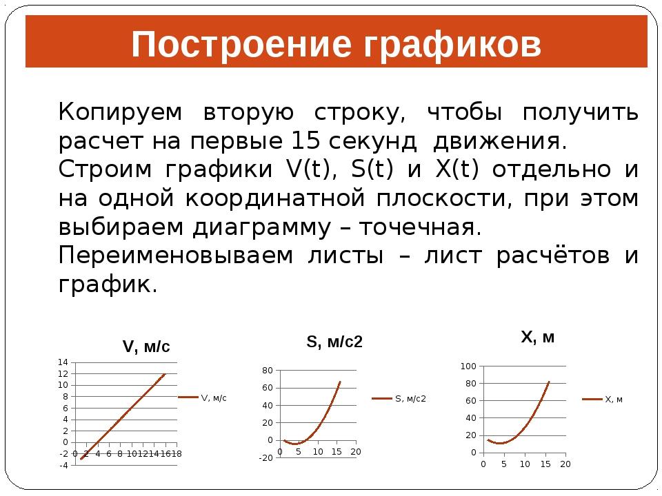 Построение графиков Копируем вторую строку, чтобы получить расчет на первые 1...