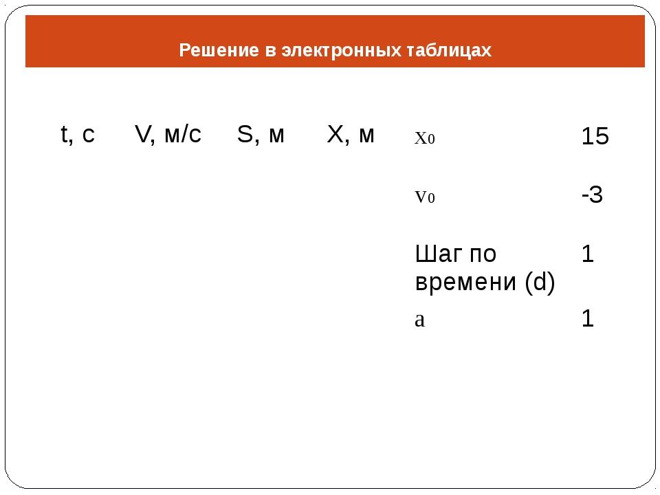 Решение в электронных таблицах t,с V,м/с S,м X,м x0 15 v0 -3 Шаг по времени (...