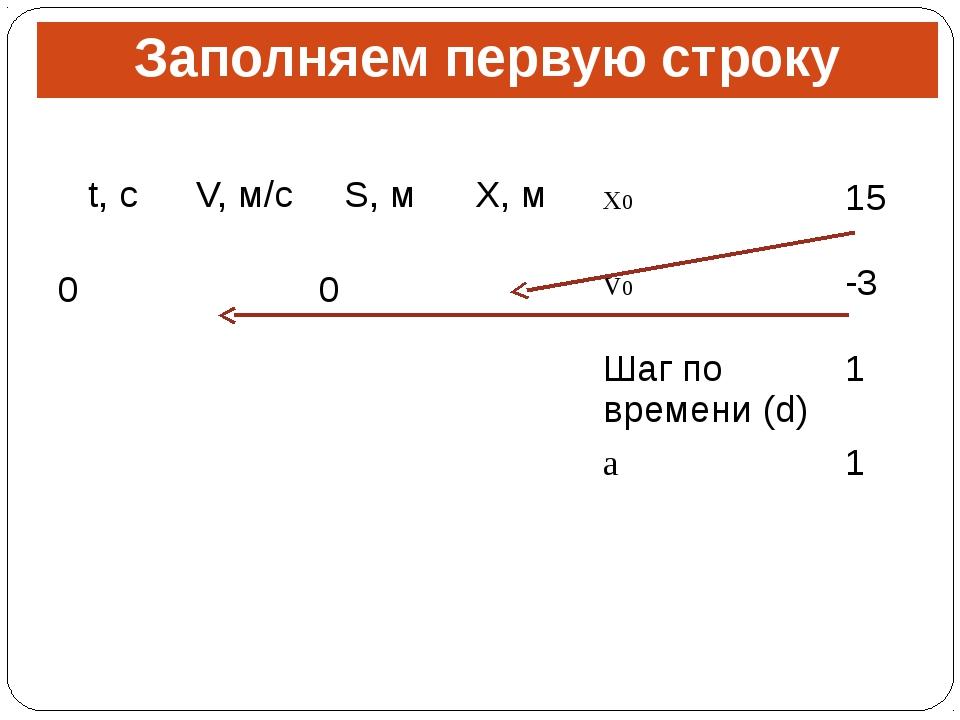 Заполняем первую строку t,с V,м/с S,м X,м 0 0 x0 15 v0 -3 Шаг по времени (d)...