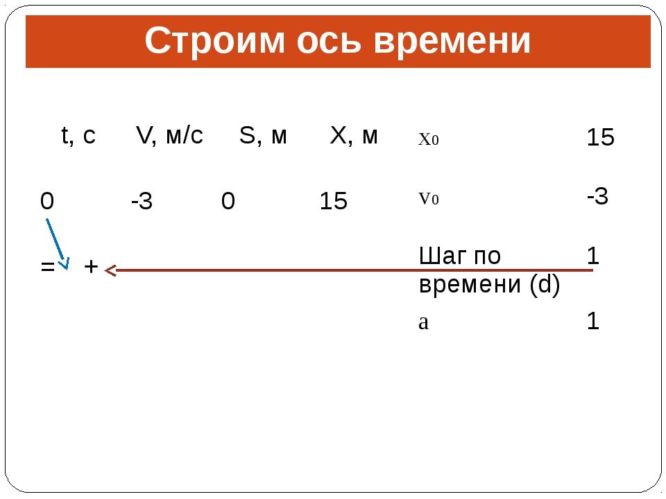Строим ось времени t,с V,м/с S,м X,м 0 -3 0 15 = + x0 15 v0 -3 Шаг по времени...