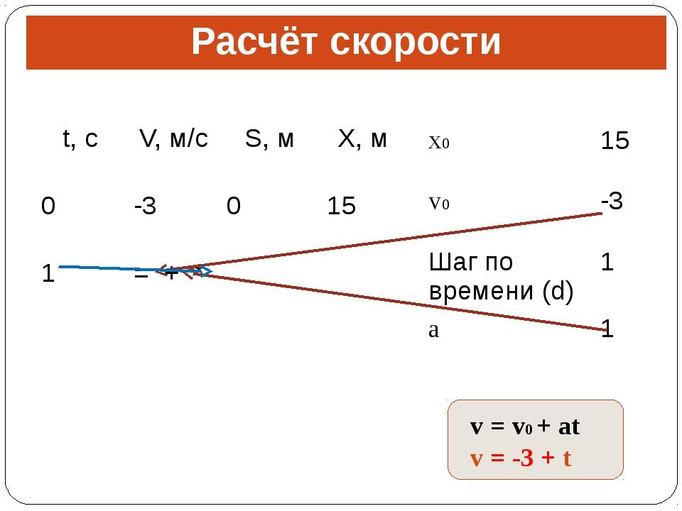 Расчёт скорости v = v0 + at v = -3 + t t,с V,м/с S,м X,м 0 -3 0 15 1 = + * x0...