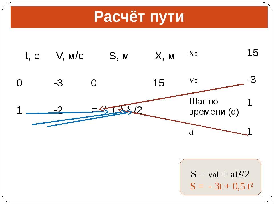 Расчёт пути S = v0t + at²/2 S = - 3t + 0,5 t² t,с V,м/с S,м X,м 0 -3 0 15 1 -...