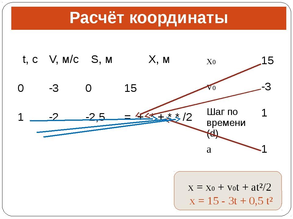Расчёт координаты x = x0 + v0t + at²/2 x = 15 - 3t + 0,5 t² t,с V,м/с S,м X,м...