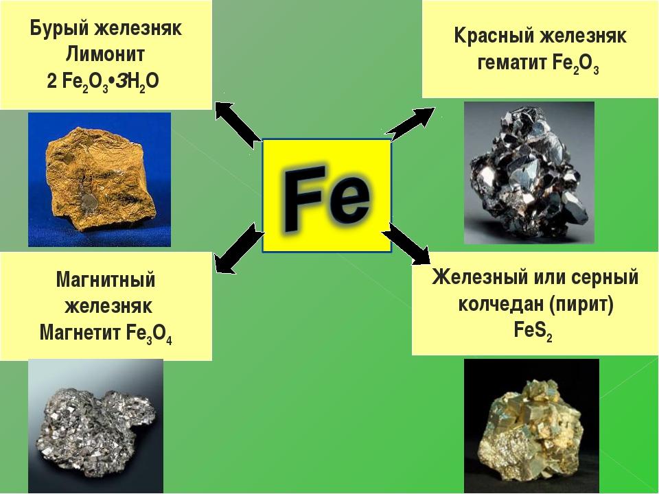 Красный железняк гематит Fe2O3 Железный или серный колчедан (пирит) FeS2 Буры...
