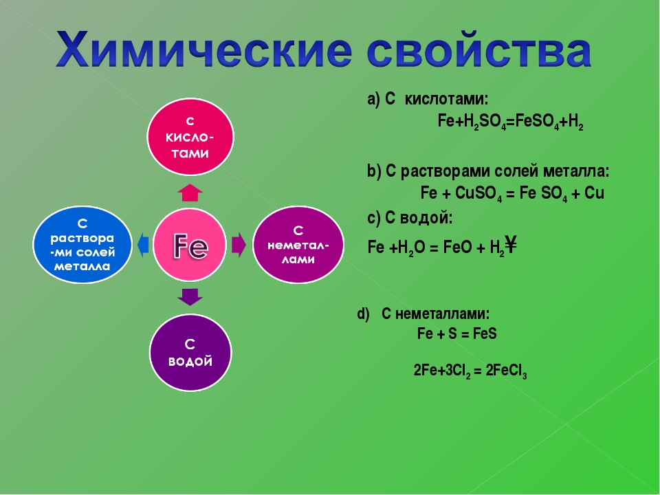 а) С кислотами: Fe+H2SO4=FeSO4+H2 b) С растворами солей металла: Fe + CuSO4 =...