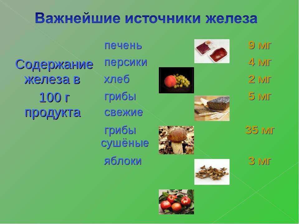 Содержание железа в 100 г продукта  печень9 мг персики4 мг хлеб2 мг...
