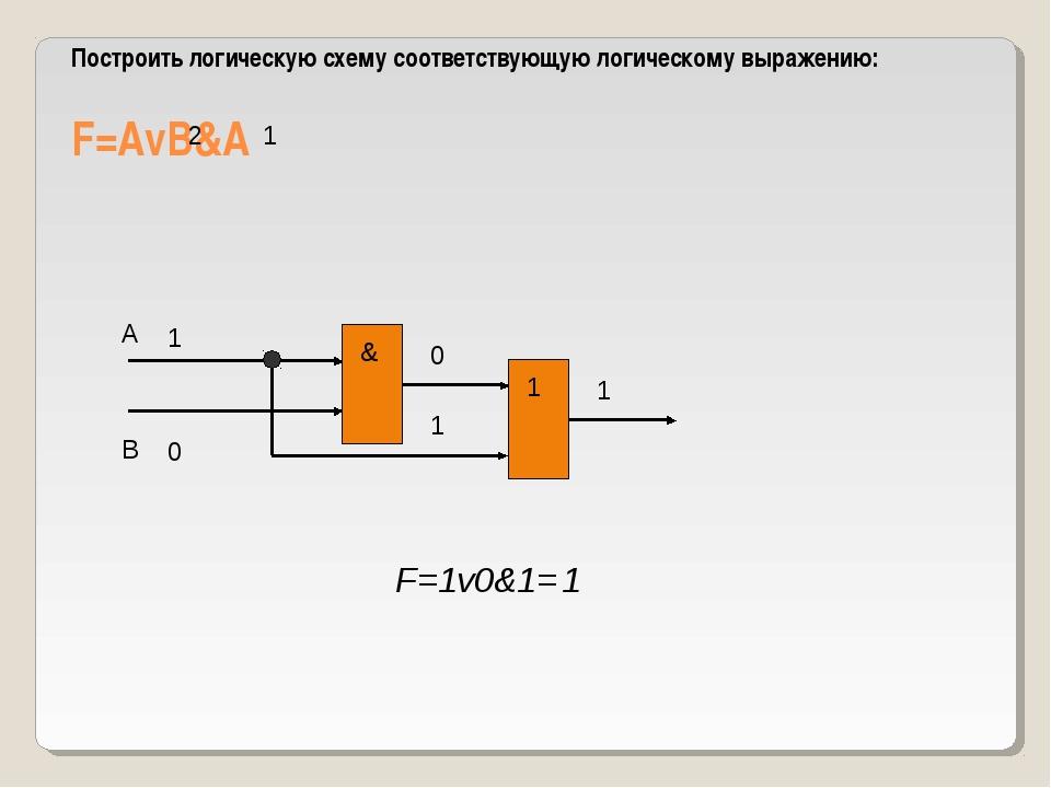 Построить логическую схему соответствующую логическому выражению: F=AvB&A 1 2...