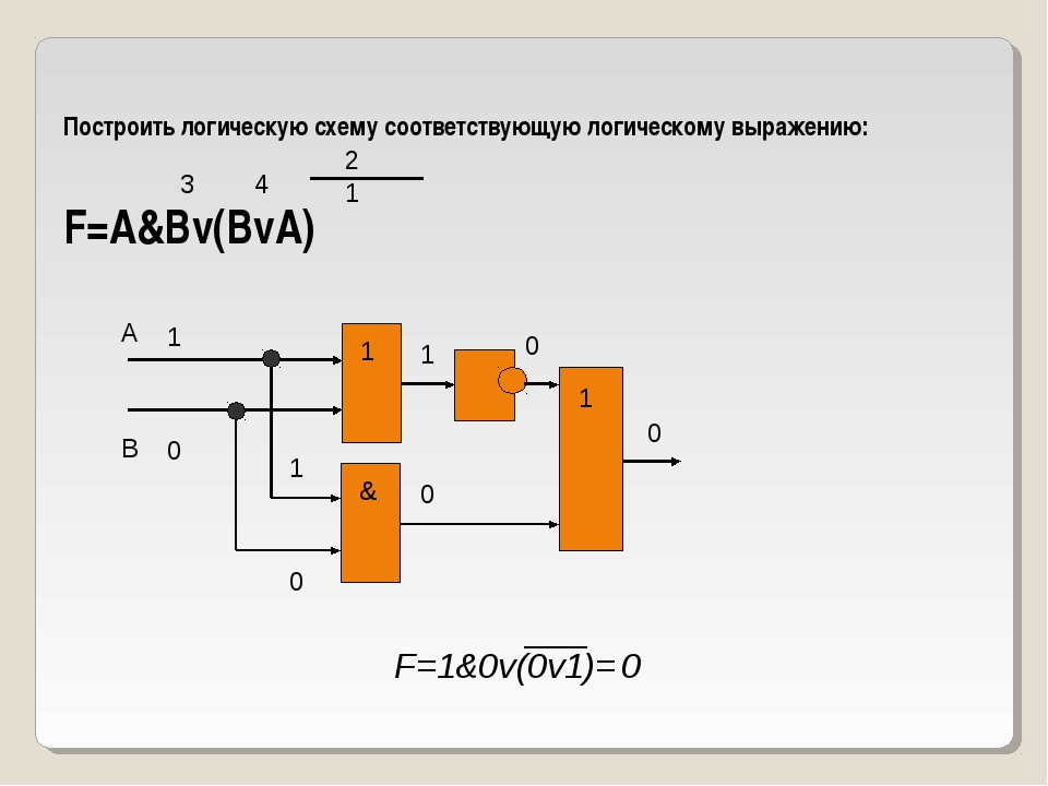 Построить логическую схему соответствующую логическому выражению: F=A&Bv(BvA)...