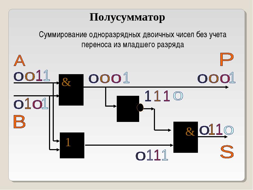 Полусумматор Суммирование одноразрядных двоичных чисел без учета переноса из...