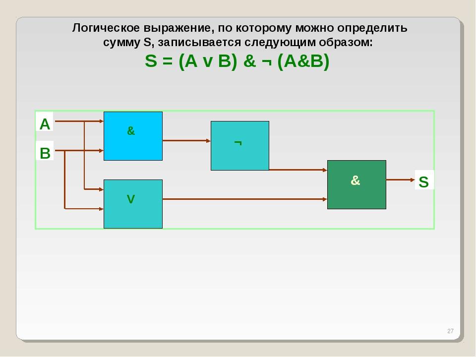 * Логическое выражение, по которому можно определить сумму S, записывается сл...