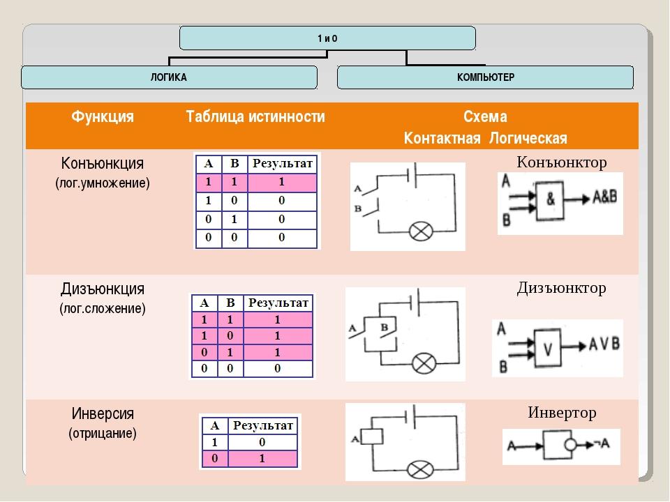 ФункцияТаблица истинностиСхема Контактная Логическая Конъюнкция (лог.умнож...