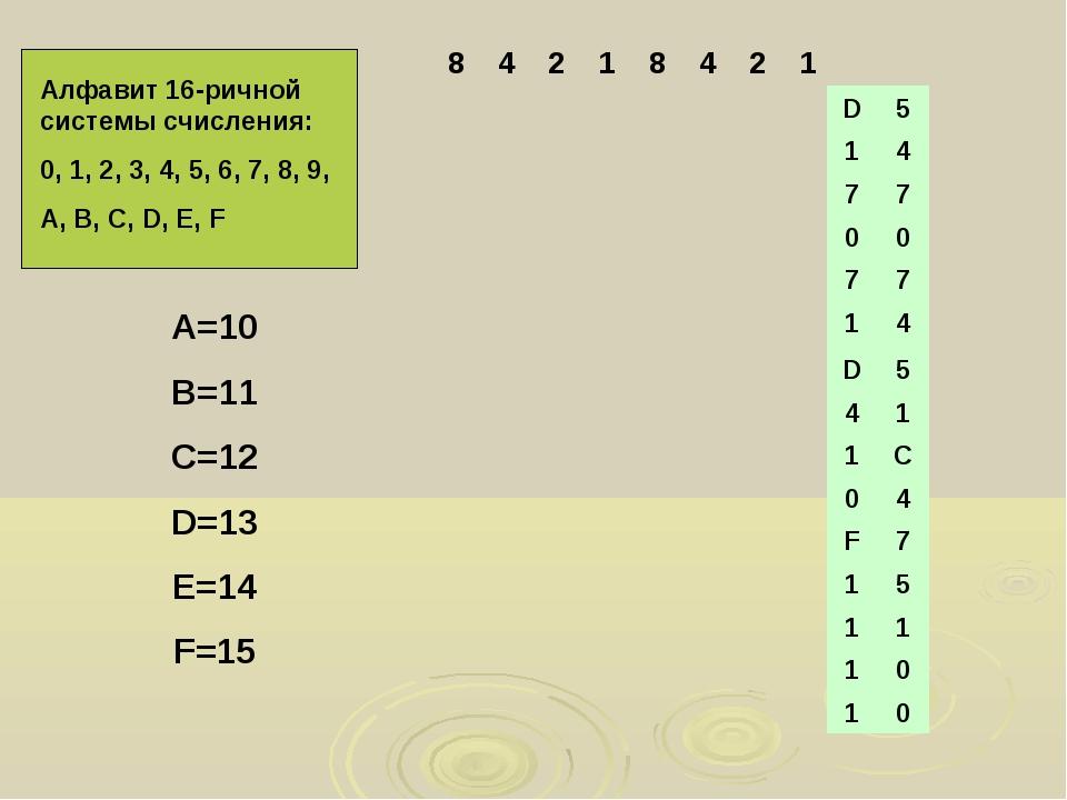Алфавит 16-ричной системы счисления: 0, 1, 2, 3, 4, 5, 6, 7, 8, 9, А, В, C, D...