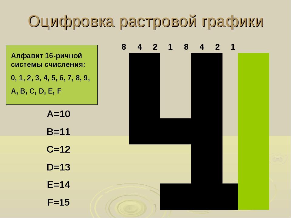 Оцифровка растровой графики Алфавит 16-ричной системы счисления: 0, 1, 2, 3,...