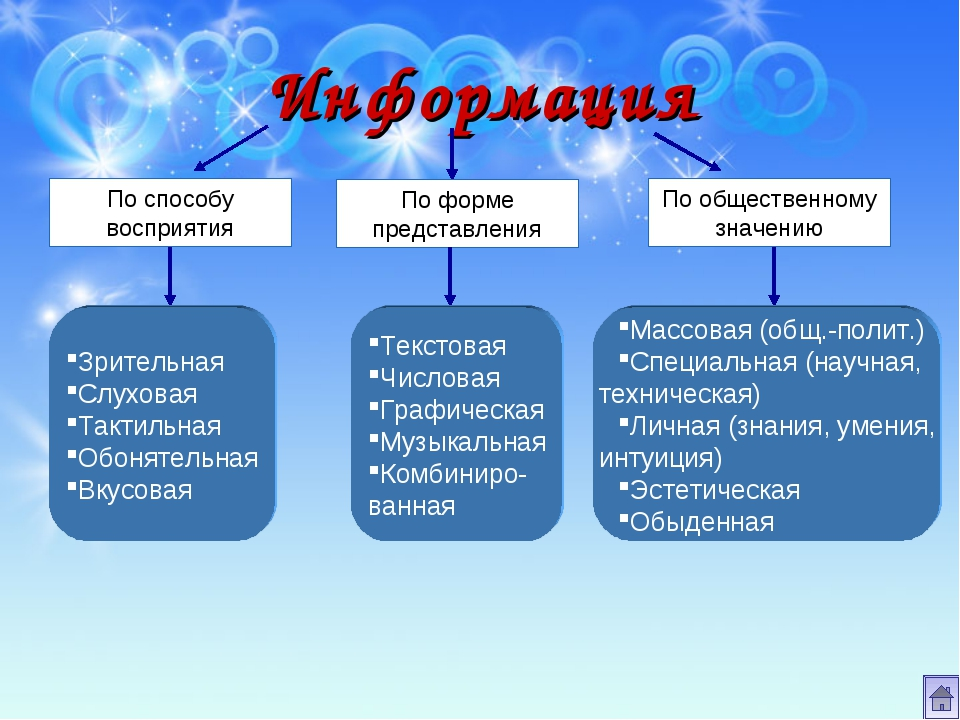 Информация По способу восприятия По форме представления По общественному знач...