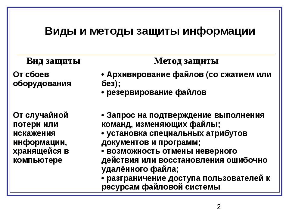 Виды и методы защиты информации Вид защиты Метод защиты От сбоев оборудовани...