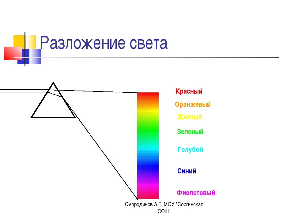 Разложение света Красный Оранжевый Желтый Зеленый Голубой Синий Фиолетовый См...