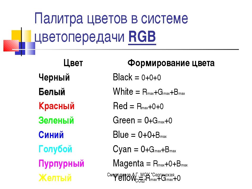"""Палитра цветов в системе цветопередачи RGB Смородинов А.Г. МОУ """"Сергинская СО..."""