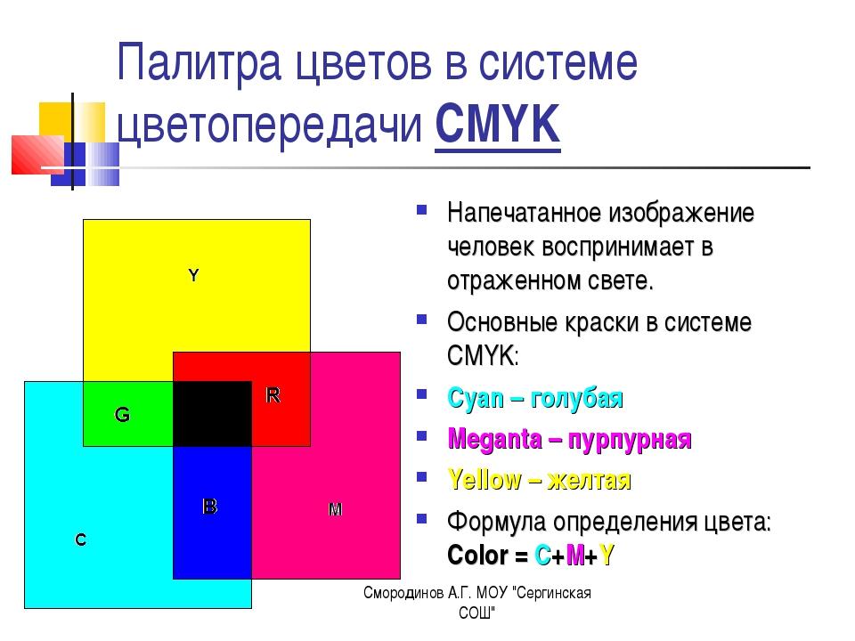Палитра цветов в системе цветопередачи CMYK Напечатанное изображение человек...
