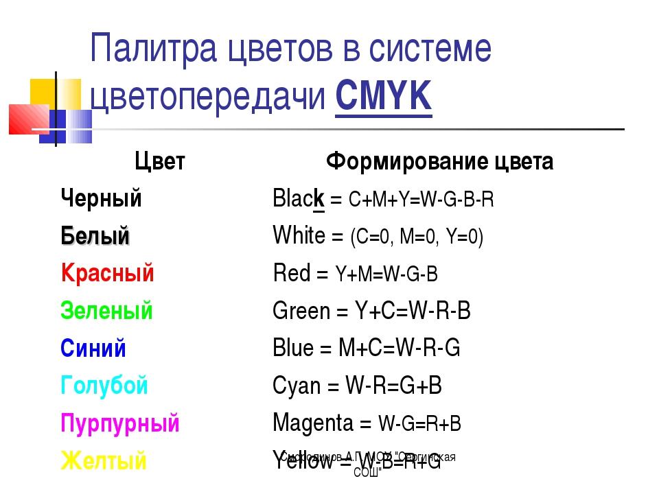 """Палитра цветов в системе цветопередачи CMYK Смородинов А.Г. МОУ """"Сергинская С..."""