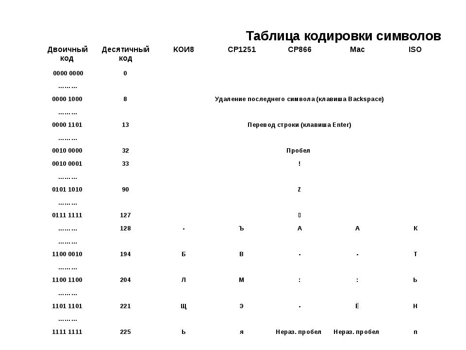 Таблица кодировки символов