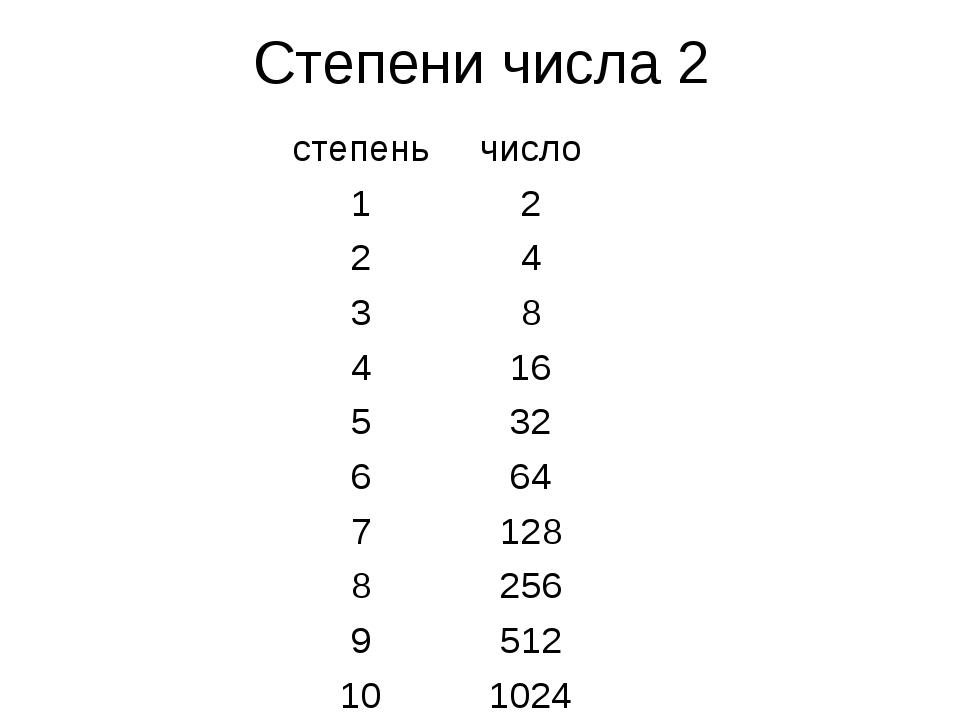 Степени числа 2