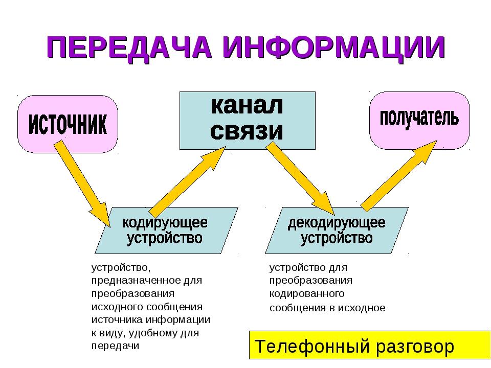 ПЕРЕДАЧА ИНФОРМАЦИИ устройство, предназначенное для преобразования исходного...