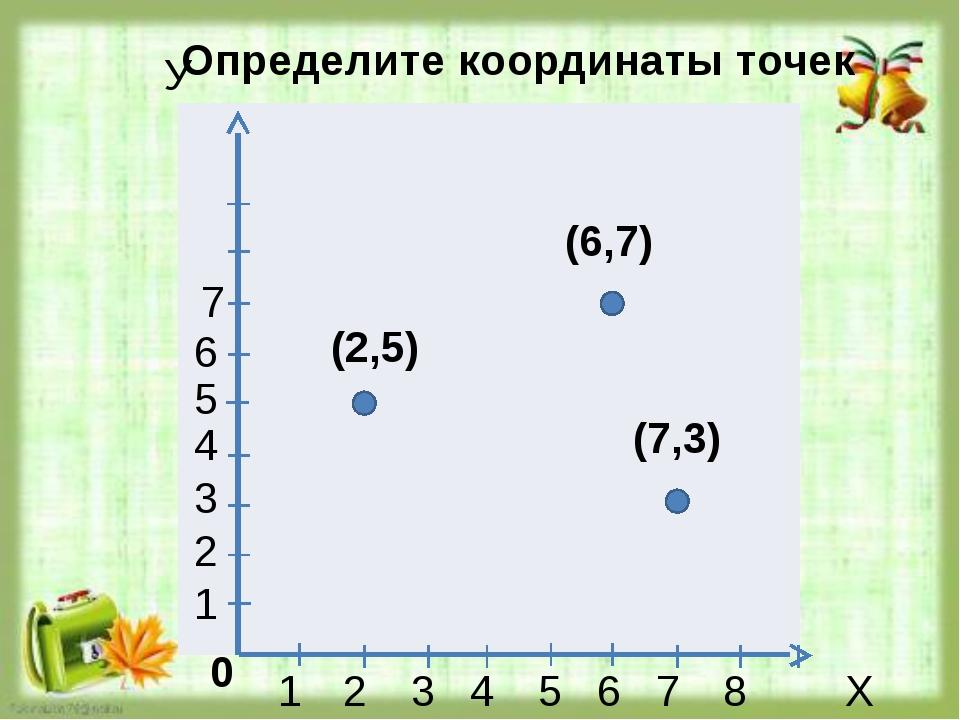 Х У 1 2 3 4 5 6 7 8 1 2 3 4 5 6 7 (2,5) (7,3) (6,7) Определите координаты точ...