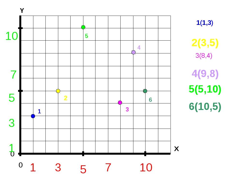 10 5 1 7 3 1 3 5 7 10 1 1(1,3) 2 4(9,8) 3 4 5 6 3(8,4) 2(3,5) 5(5,10) 6(10,5)...