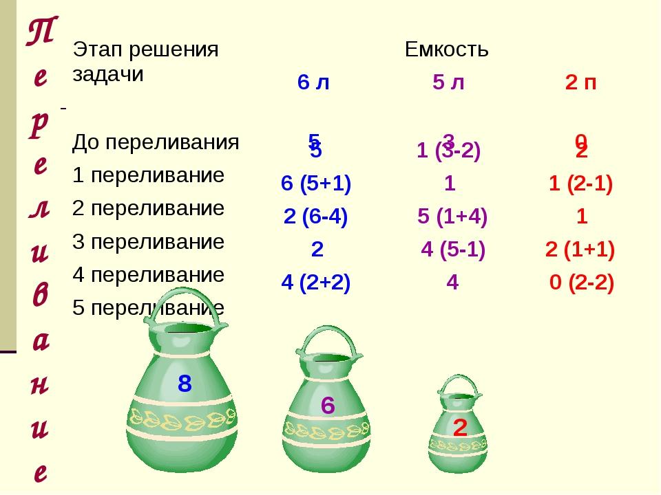 Переливание 5 1 (3-2) 2 6 (5+1) 1 1 (2-1) 2 (6-4) 5 (1+4) 1 2 4 (5-1) 2 (1+1)...