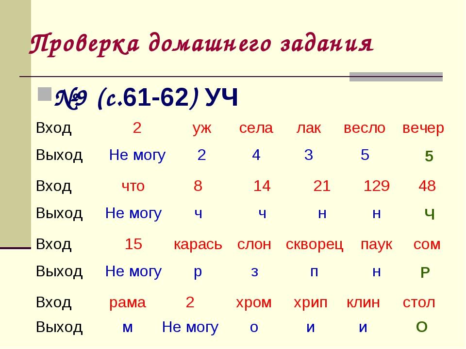 Проверка домашнего задания №9 (с.61-62) УЧ 5 Ч Р О Вход2ужселалаквеслов...