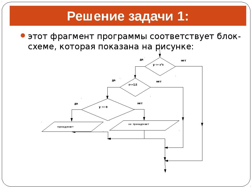 Решение задачи 1: этот фрагмент программы соответствует блок-схеме, которая п...