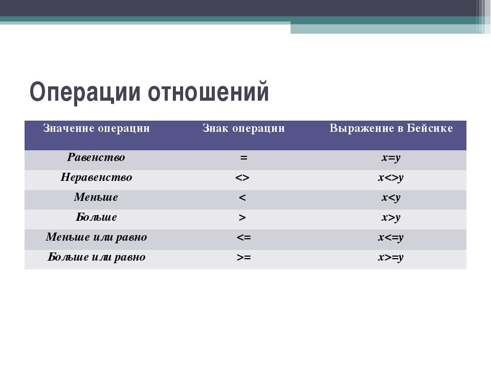 Операции отношений Значение операции Знак операции Выражение в Бейсике Раве...