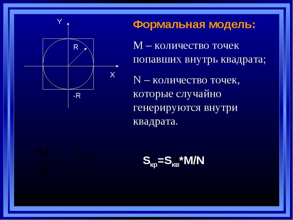 R Y X -R Формальная модель: М – количество точек попавших внутрь квадрата; N...