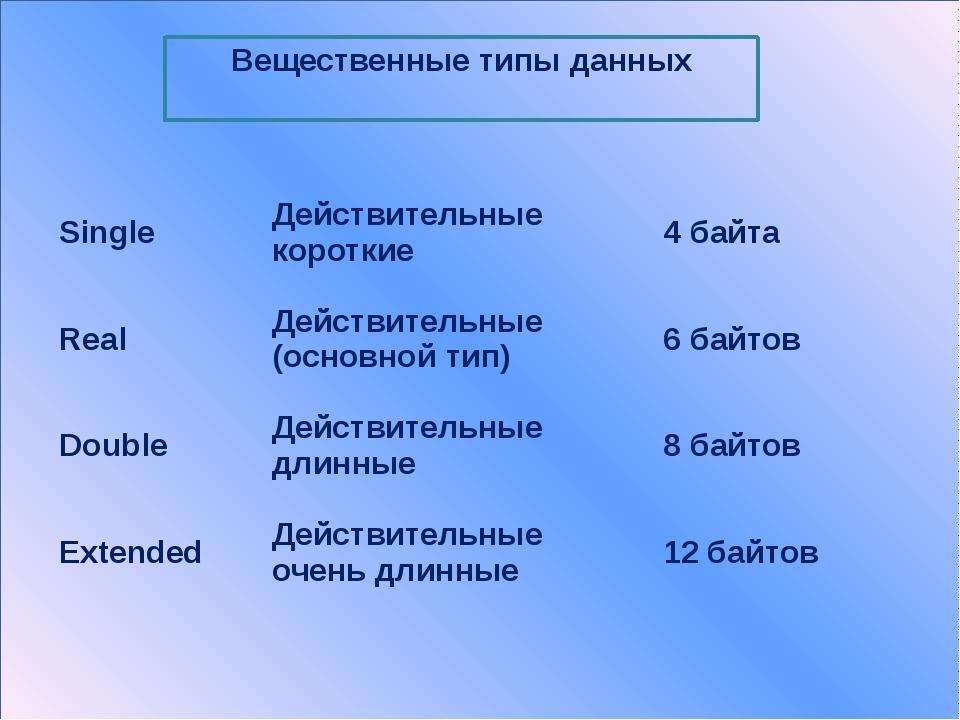 Использованная литература: Паскаль для школьников. –СПб.Жпитер, 2007. – 256с...