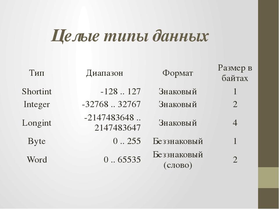 Целые типы данных Тип Диапазон Формат Размер в байтах Shortint -128 .. 127 Зн...