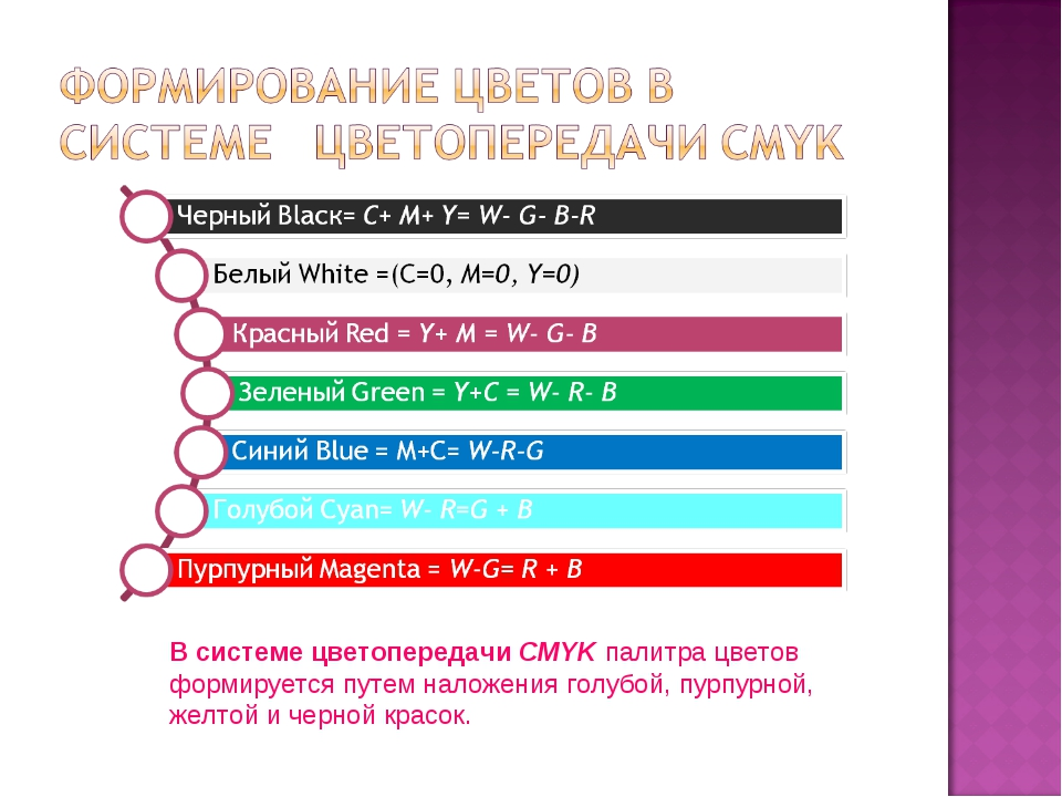 В системе цветопередачи CMYK палитра цветов формируется путем наложения голуб...