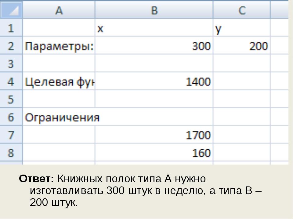 Ответ: Книжных полок типа А нужно изготавливать 300 штук в неделю, а типа В –...