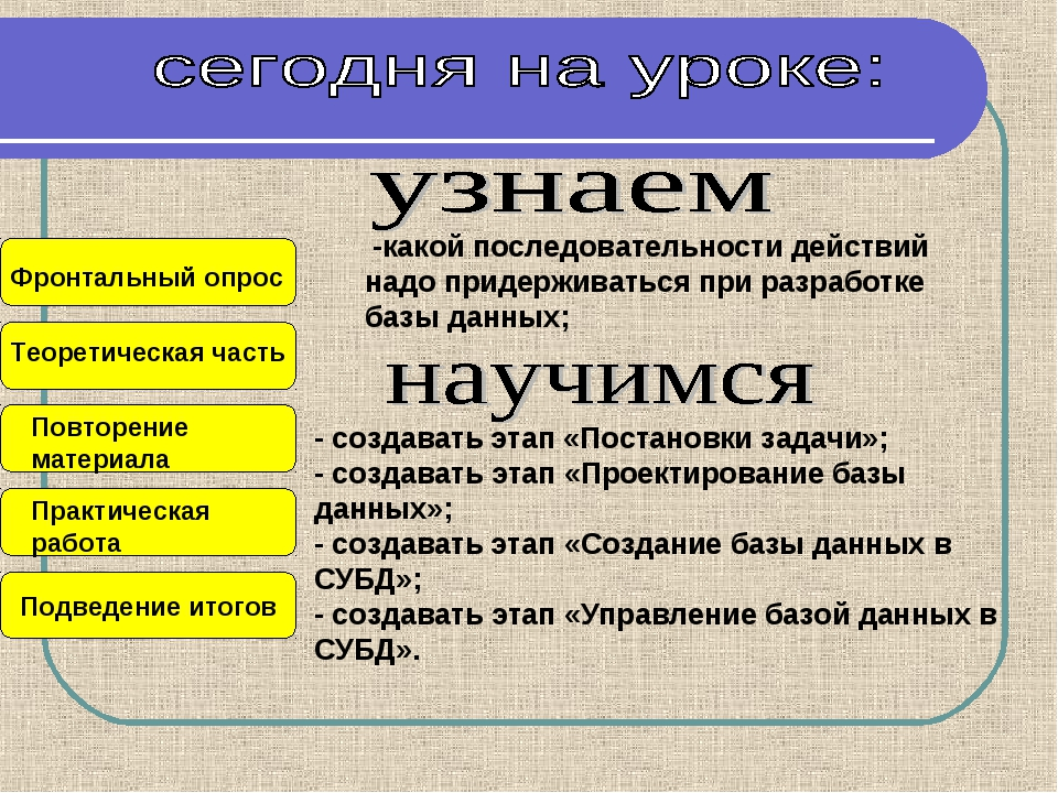 Подведение итогов Теоретическая часть Повторение материала Практическая работ...