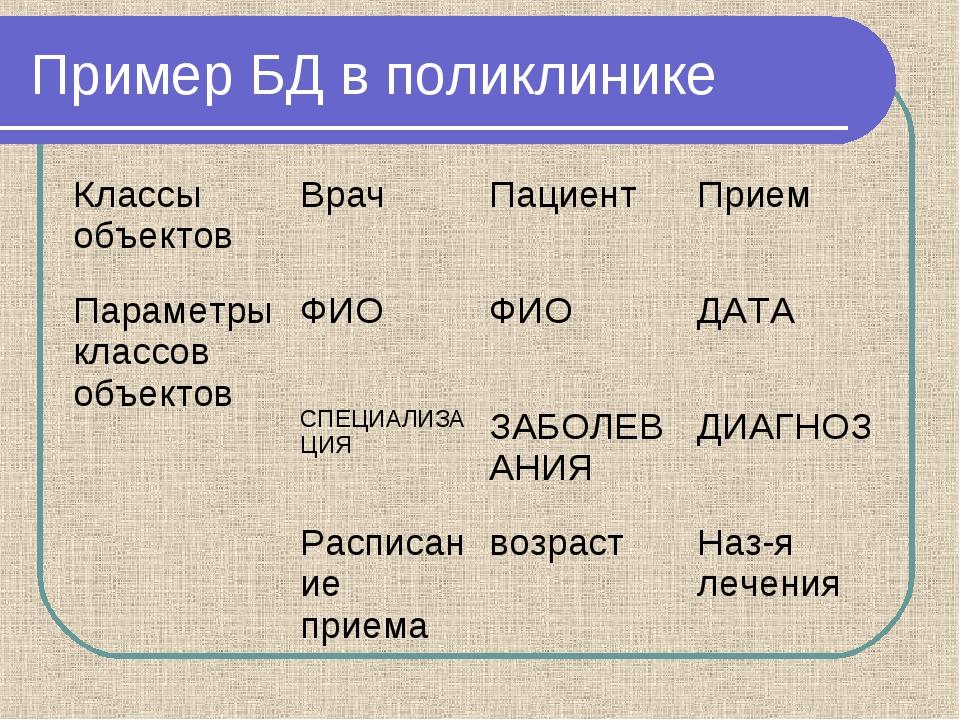 Пример БД в поликлинике Классы объектовВрач Пациент Прием Параметры классо...