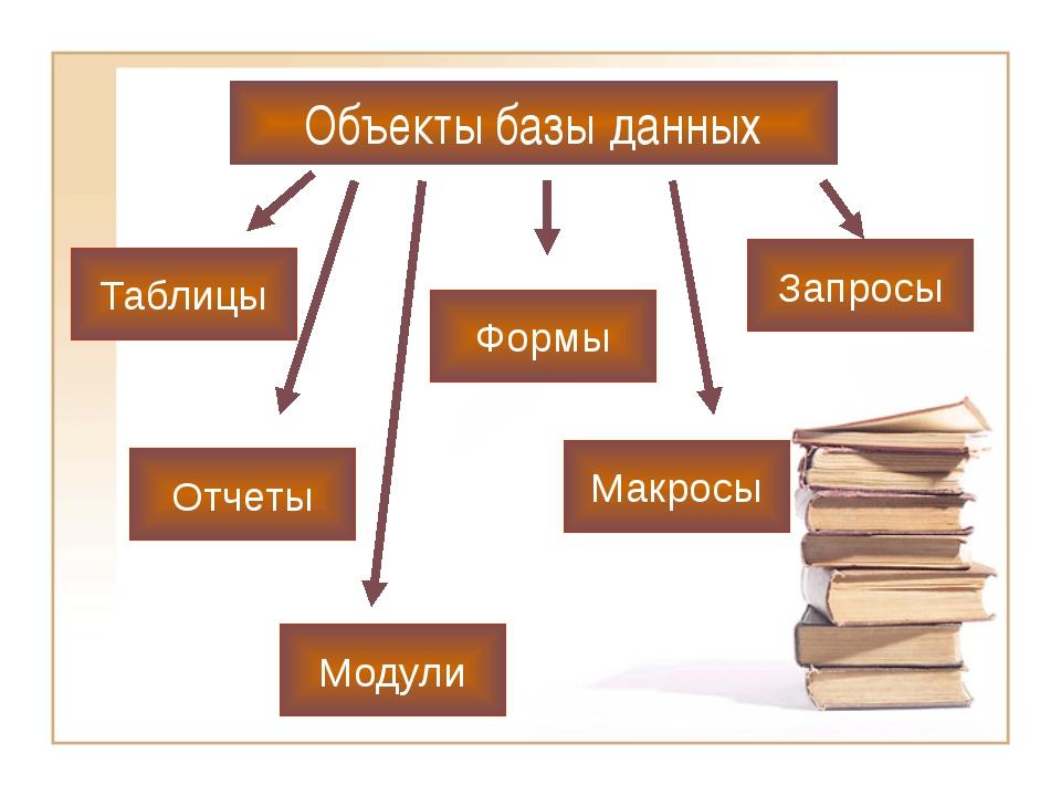 Объекты базы данных Таблицы Формы Модули Отчеты Макросы Запросы