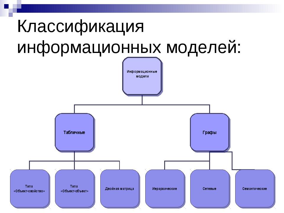 Классификация информационных моделей: