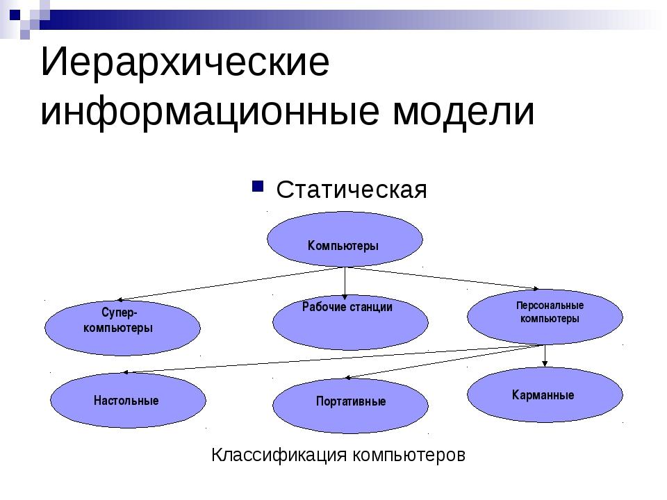 Иерархические информационные модели Статическая Классификация компьютеров