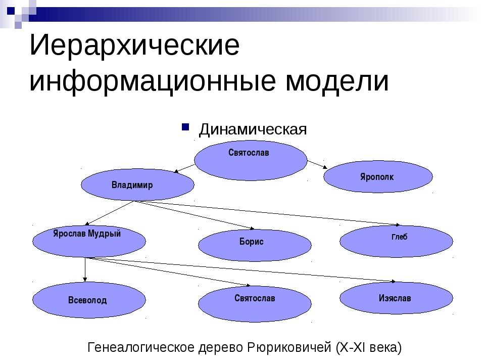 Иерархические информационные модели Динамическая Генеалогическое дерево Рюрик...
